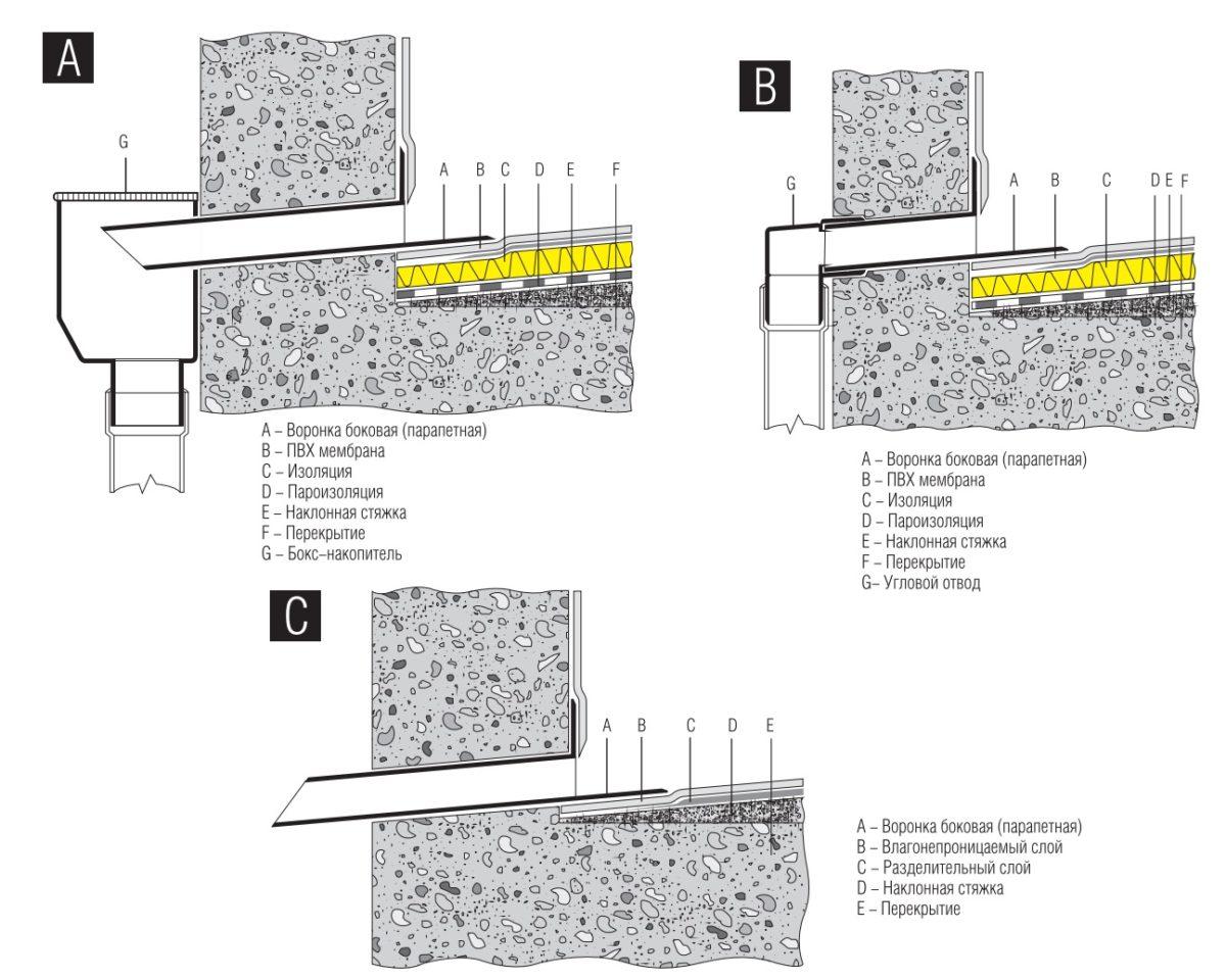 Архитектурно-строительные консультации